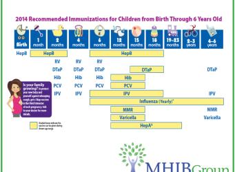 Children's Vaccinations
